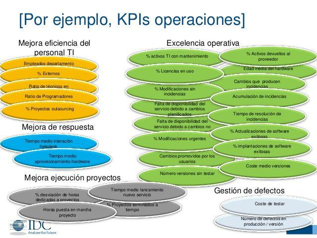 [Por ejemplo, KPIs operaciones]  Excelencia operativa  Gestión de defectos  Edad media del hardware  % activos TI con mantenim...