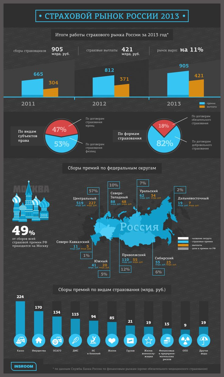 Страхование в 2013 году (статистика)