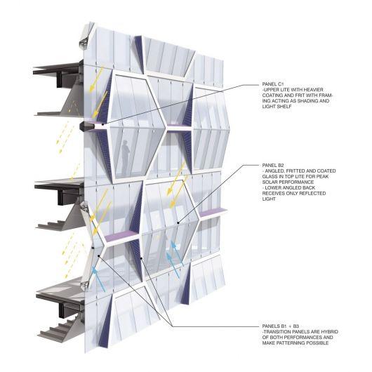 Office facade, environmental diagram (Image: UNStudio)