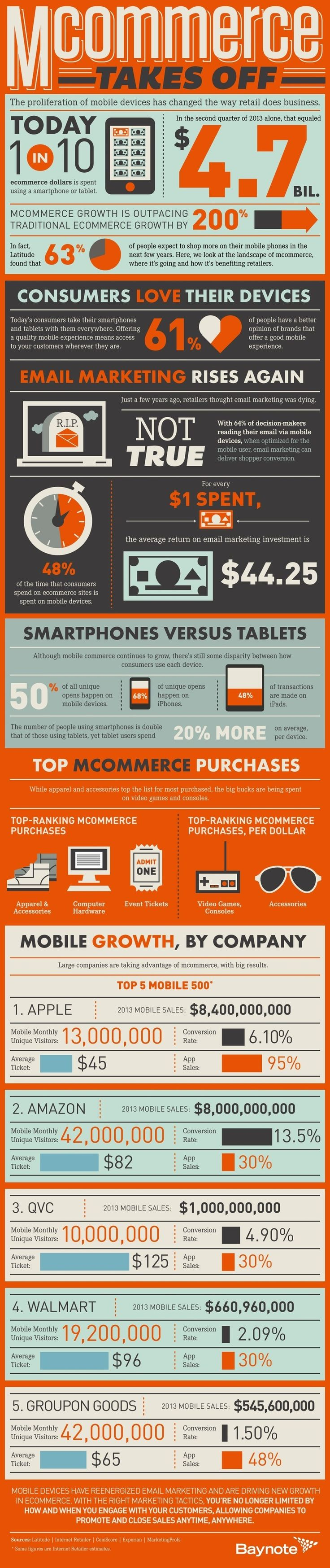 Infographic: MCommerce Growing 200% Faster than ECommerce