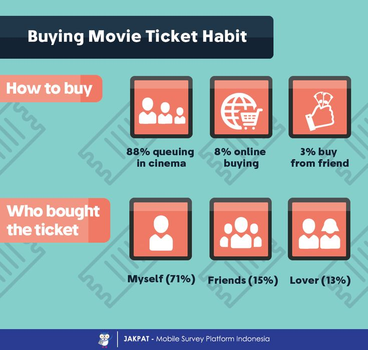 Purchasing Movie Ticket - JAKPAT #infographic #indonesia #mobilesurvey #marketresearch #marketing