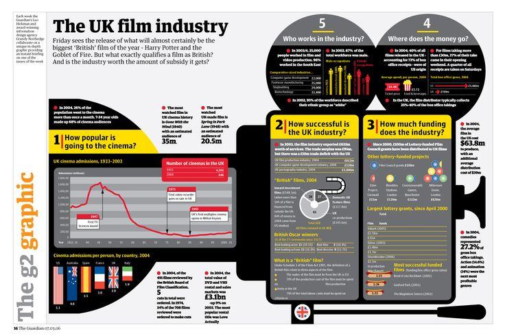 The UK film industry