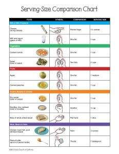 Portion_Sizes_Serving_Chart