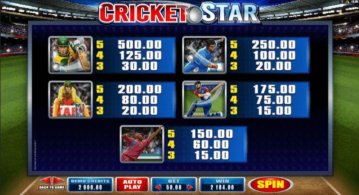 Таблица выплат на автоматах Крикет Старс
