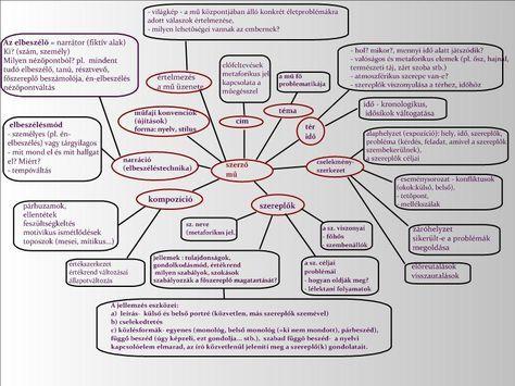 Novellaelemzés (szempontok) - novellaelemzéshez szempontok - IRODALOM - Cikkek katalógusa - matt