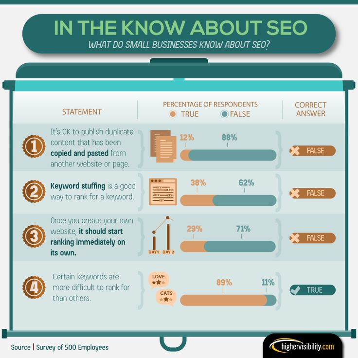 Small Businesses Making Some Common SEO Mistakes / smallbiztrends.com