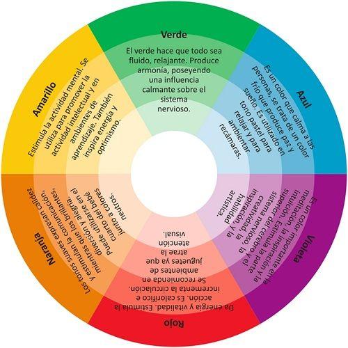 Antes sin duda de empezar a decorar, de elegir una imagen, de seleccionar un vinilo, un cuadro, de acomodar cualquier objeto en un determinado medio más o menos iluminado (la casa, la oficina, el garaje…etc) no viene nada mal, y sin que ésto sirva como criterio único en el que basar una elección, repasar el significado de los colores para los seres humanos.Como todos sabemos el círculo cromático (fig.) se divide a groso modo en  colores CÁLIDOS y FRÍOS, lo cual se debe a la cercanía de ambos…