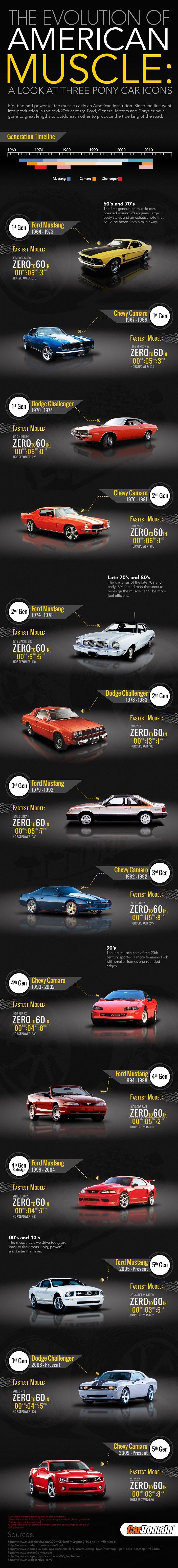 the evolution of american muscle a look at three pony car icons.