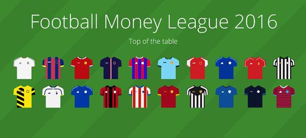 The key takeaways from Deloitte's Football Money League 2016 report • Future Sport