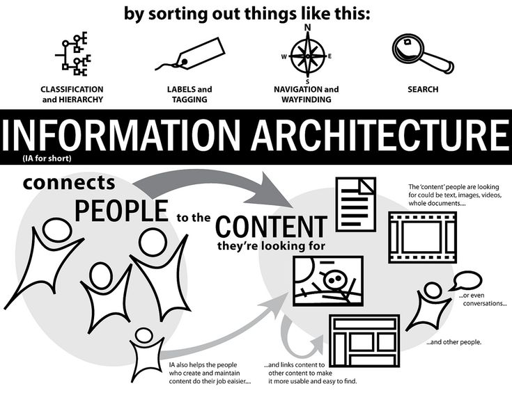 Information Architecture Infograph