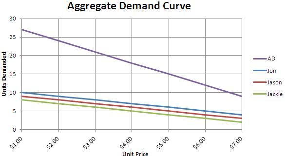 economics essays aggregate demand The aggregate supply and aggregate demand model helps building up our  knowledge of  related as and a level macroeconomics essays.