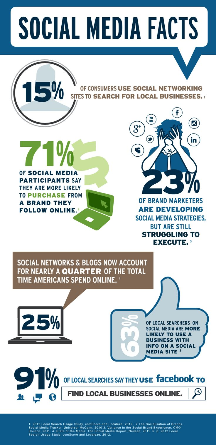 using social media for marketing is Social media is not something you can simply tack on to the rest of your marketing, branding, pr, and advertising efforts it needs to be a fully integrated part of the mix in doing so, you can create a cohesive and scalable experience for your customers.