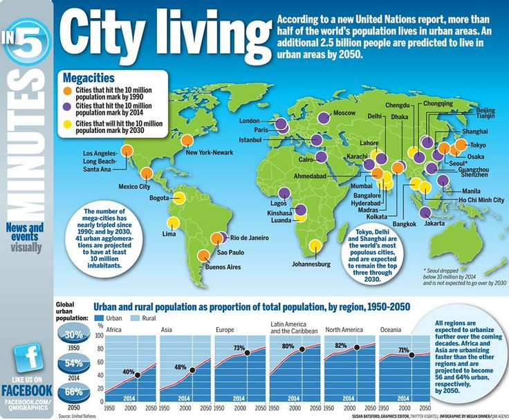 City Living and rural to urban shift