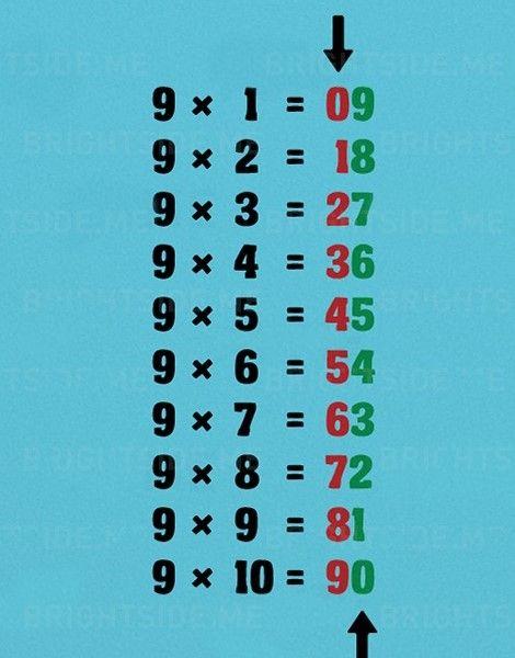 Matek trükkök: pofonegyszerű 9-es szorzótábla - Egy az Egyben