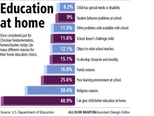Understanding the Possibilities of Homeschooling