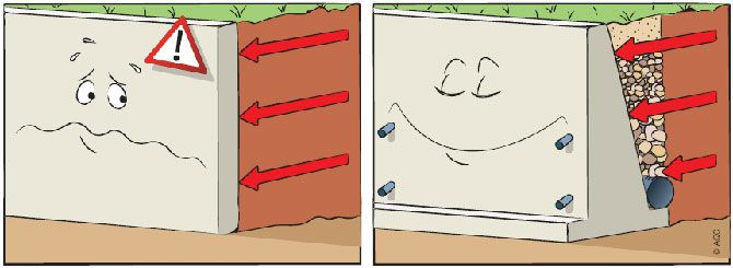 Dans un terrain en pente, le mur de soutènement est une solution avantageuse et parfois incontournable pour aménager des surfaces de niveaux différents. Mais cet ouvrage comporte des risques s'il est mal réalisé et suppose bien des précautions si on l'env