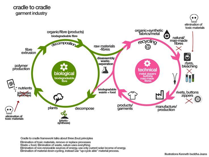 243 beste afbeeldingen over cradle to cradle circle economy op pinterest innovatie. Black Bedroom Furniture Sets. Home Design Ideas