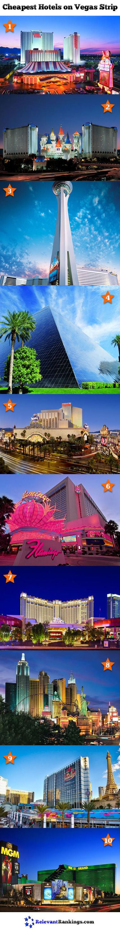 The cheapest hotels on the Las Vegas Strip. Ranked from lowest to highest by RelevantRankings.com.