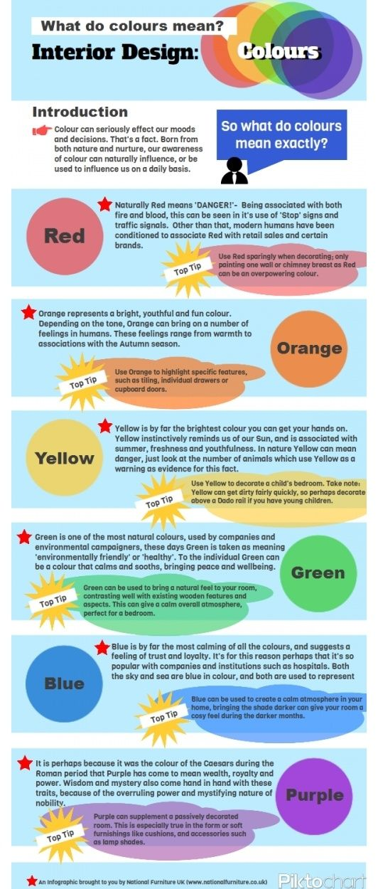 What do colors mean? - Home decor--interesting info-graphic