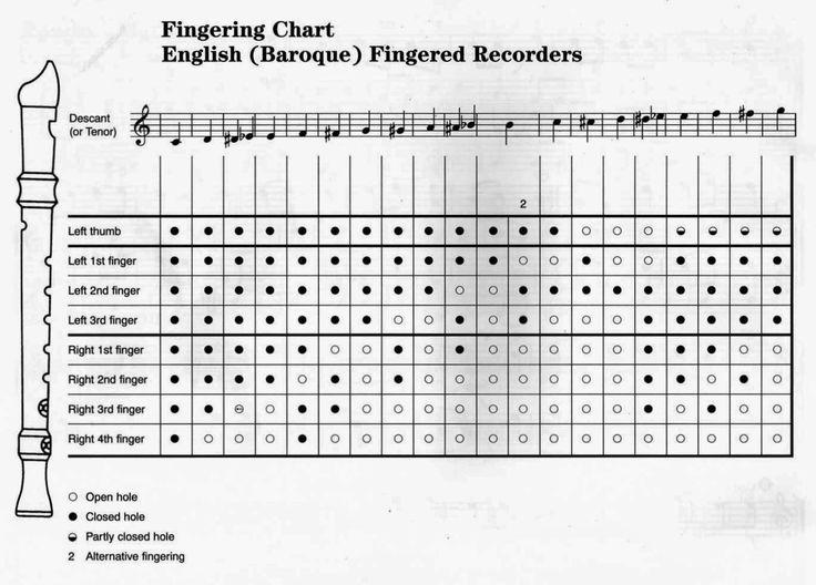 Digitació flauta barroca-2