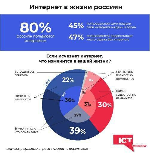 Интернет в жизне россиян