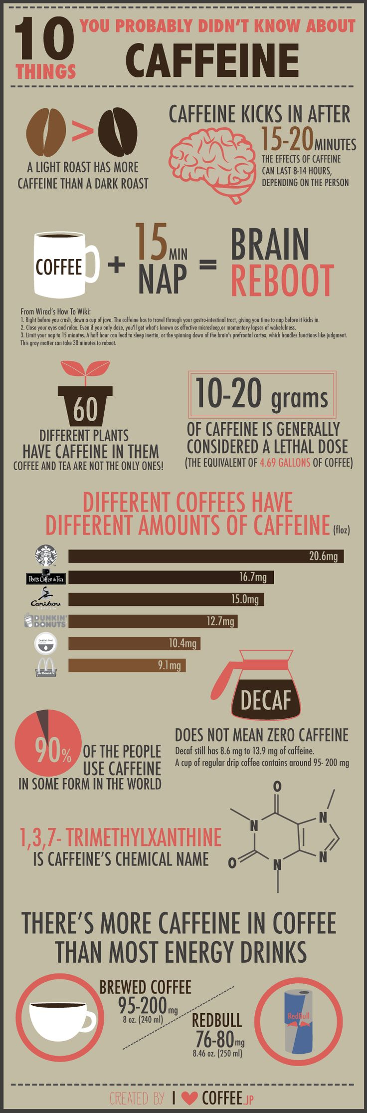 10 things probably you didn't know about #caffeine. #coffee #health #brain #nap #trimethylxanthine #chemistry #energy #drink #energydrink #redbull #infographic