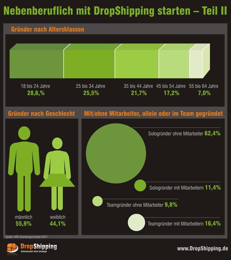DropShipping im Nebenjob - zusammenfassende Grafik Teil 2