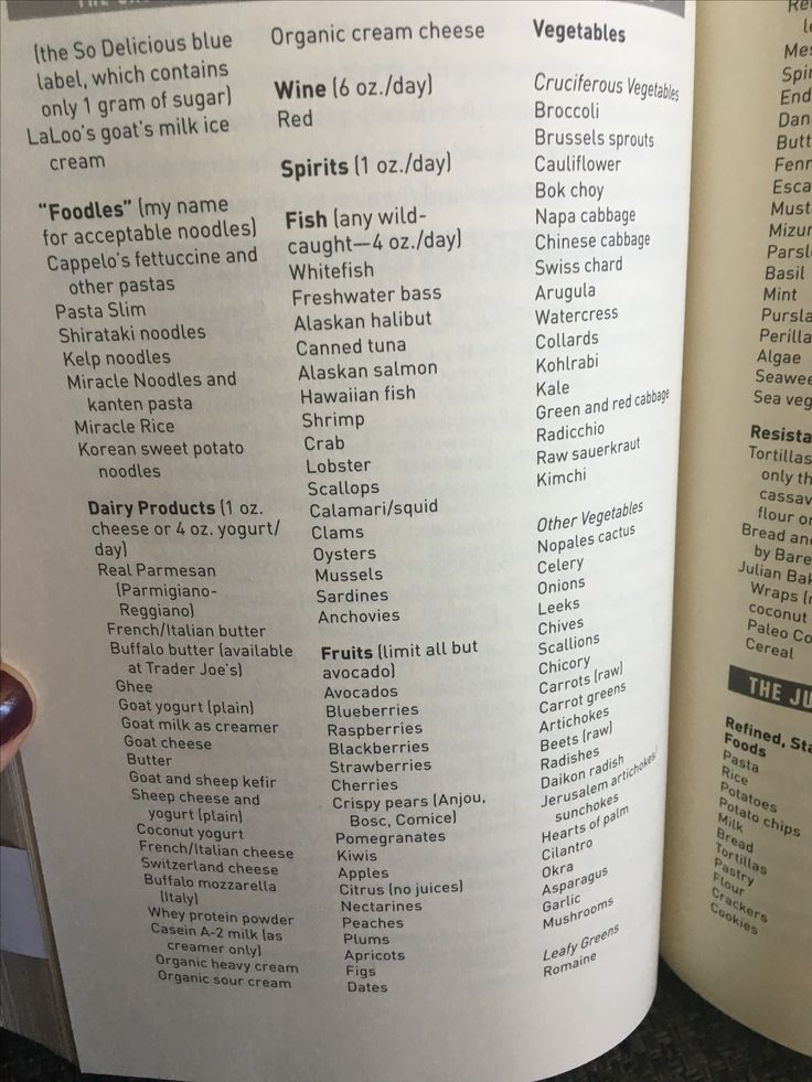 Paradox Food List