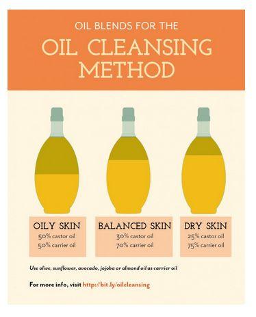 Oljig hud: 50 % ricinolja + 50 % vegetabilisk olja som tex oliv-, solros -, avokado-, jojoba – eller mandelolja.  Balanserad hud: 30 % ricinolja + 70 % vegetabilisk olja som tex oliv-, solros -, avokado-, jojoba – eller mandelolja.  Torr hud: 25 % ricinolja + 75 % olivolja.  Gör så här:  1. Massera in en klick olja på torr hud. Massera extra på dina orena områden.  2. Blöt en liten handduk i ganska varmt vatten.  3. Luta huvudet bakåt, lägg handduken över ansiktet och njut i 20-30