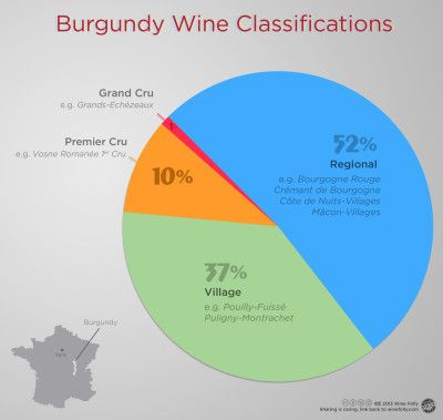 Burgundy Wine Classifications Chardonnay Pinot Gamay