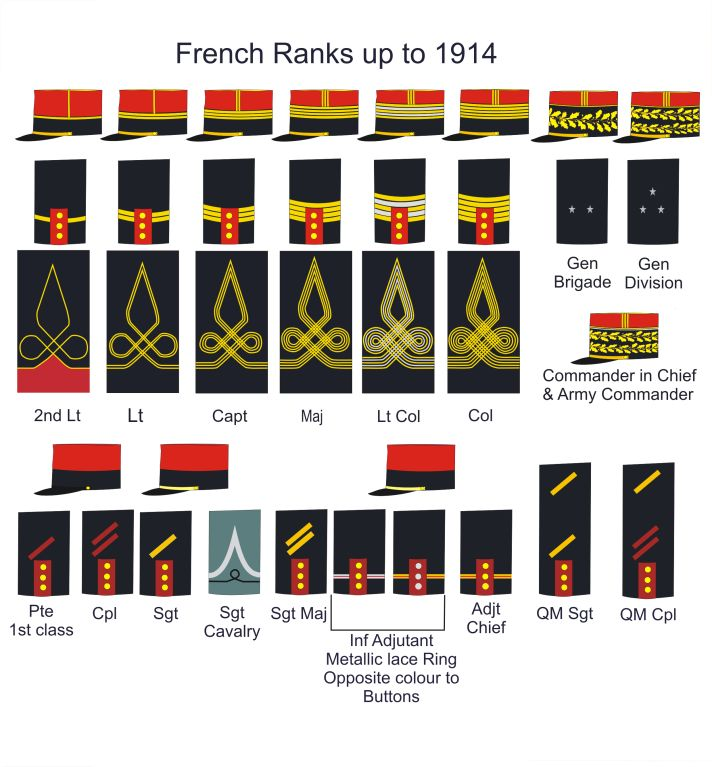 French Army Ranks up to 1914