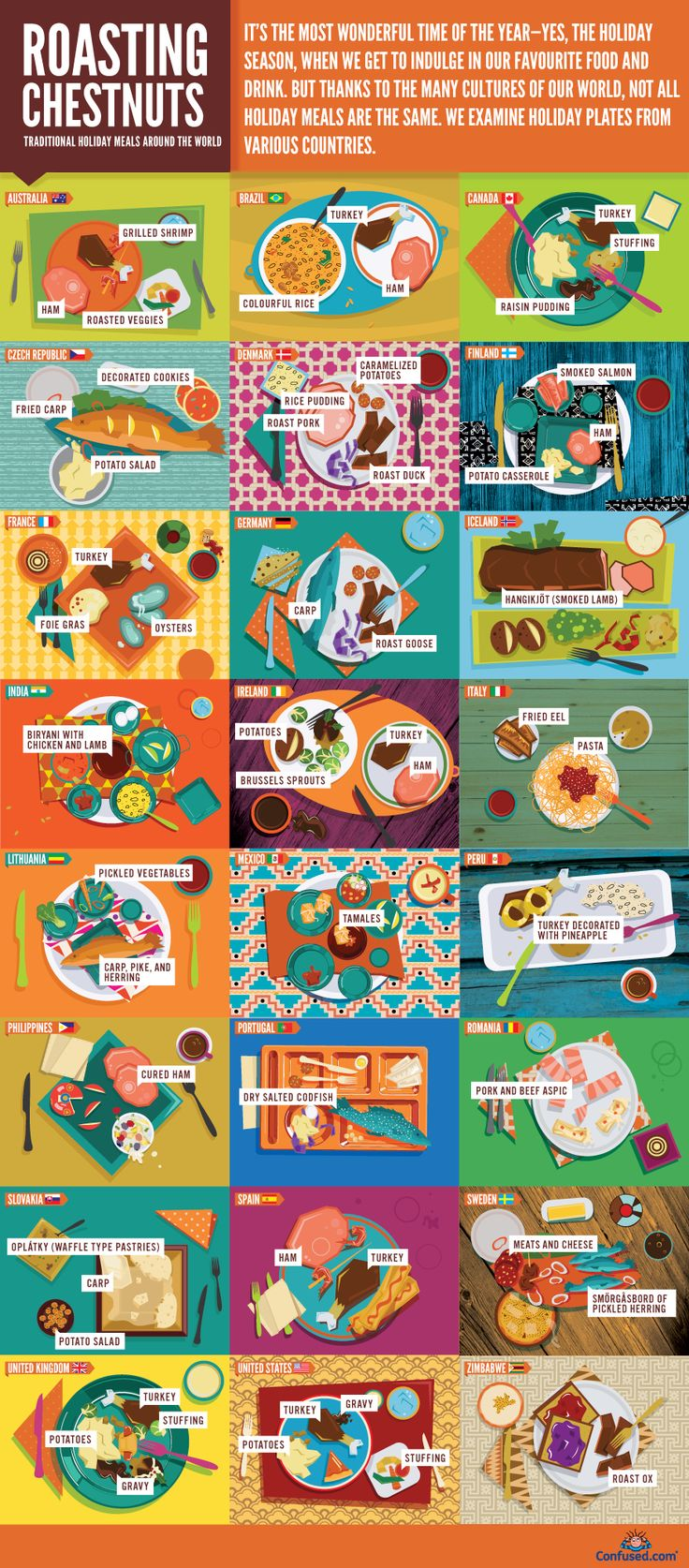 An Illustrated Guide To Holiday Meals Around The World. 38 Christmas's in Canada and I've never had raisin pudding but cool diagram none the less!