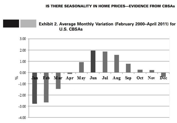 When S The Best Time To Buy A House House Prices The Motley