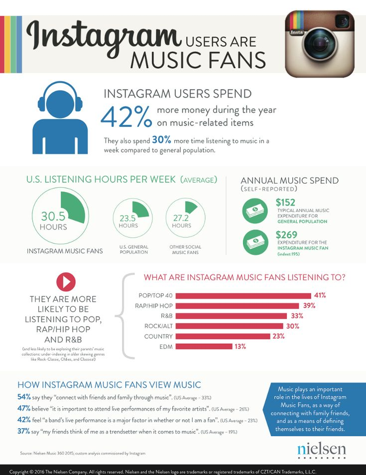 First-time statistics reveal just how influential Instagram users are in the music marketplace