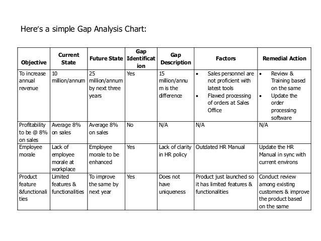 Gap Analysis Report Template Free 1 Di 2020