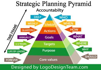How To Develop A One Page Strategic Plan