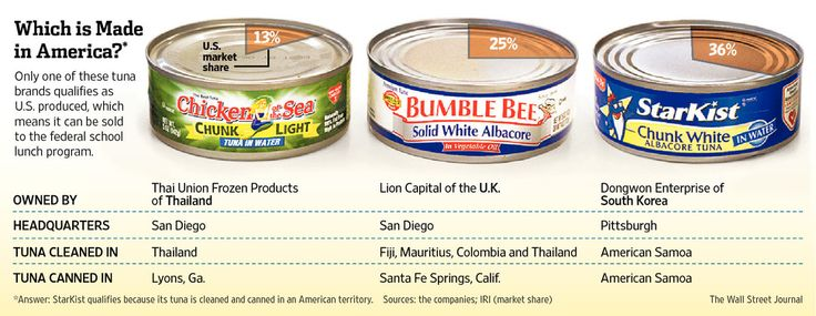 The three big companies who was targeted to stop purchasing and selling tuna.