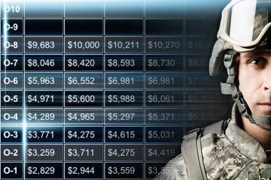 Proposed 2015 US military pay scale charts for all ranks for active duty, as well as Reserve and Guard components.