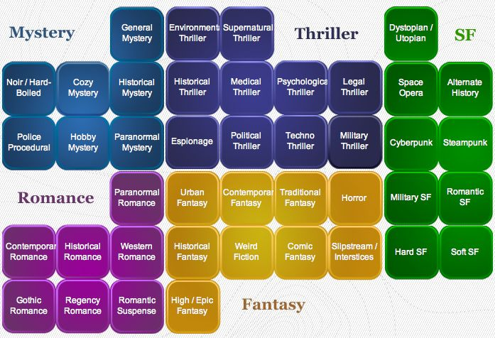 LITERARY FICTION GENRES - - This list of fiction genres is drawn from numerous sources, including universities, author's pages, book vendors, public libraries, magazines, academics, and writers group sites; plus the main Wikipedia article on Literary Genres. - - http://en.wikipedia.org/wiki/Literary_genre