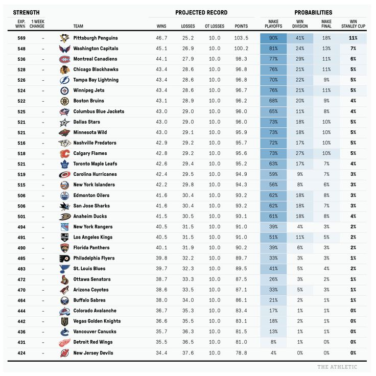 One final, slightly updated look at the projected 2017-18 NHL standings – The Athletic