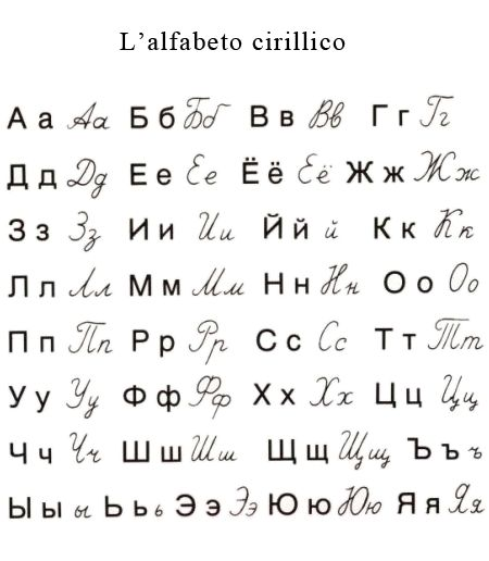 Of Charges Russian Alphabet