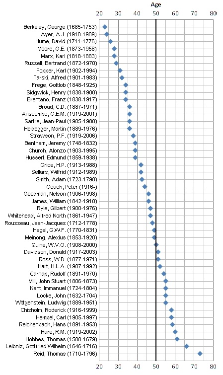 Philosophers and the age of their influential contributions: Philosopherswith Age