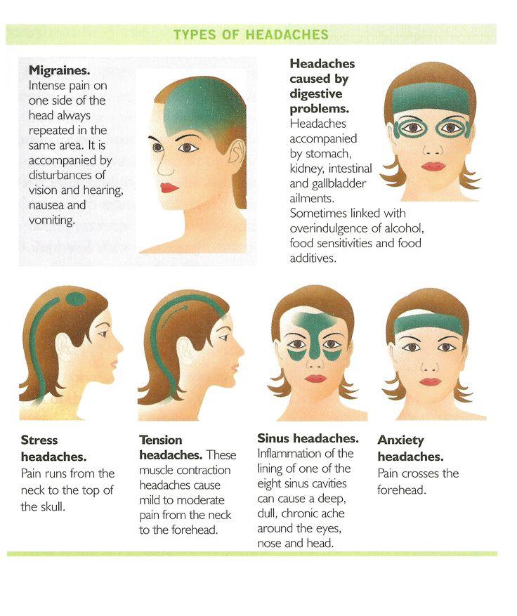 Très intéressant pour personnaliser un massage anti-mal de tête et choisir les huiles essentielles adaptées