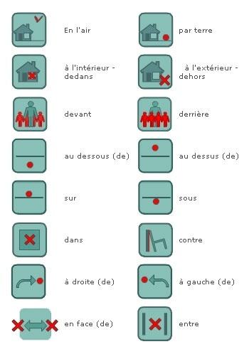 Expressions de lieu pour apprendre le français FLE - Exercices à retrouver sur http://apprendre.over-blog.fr