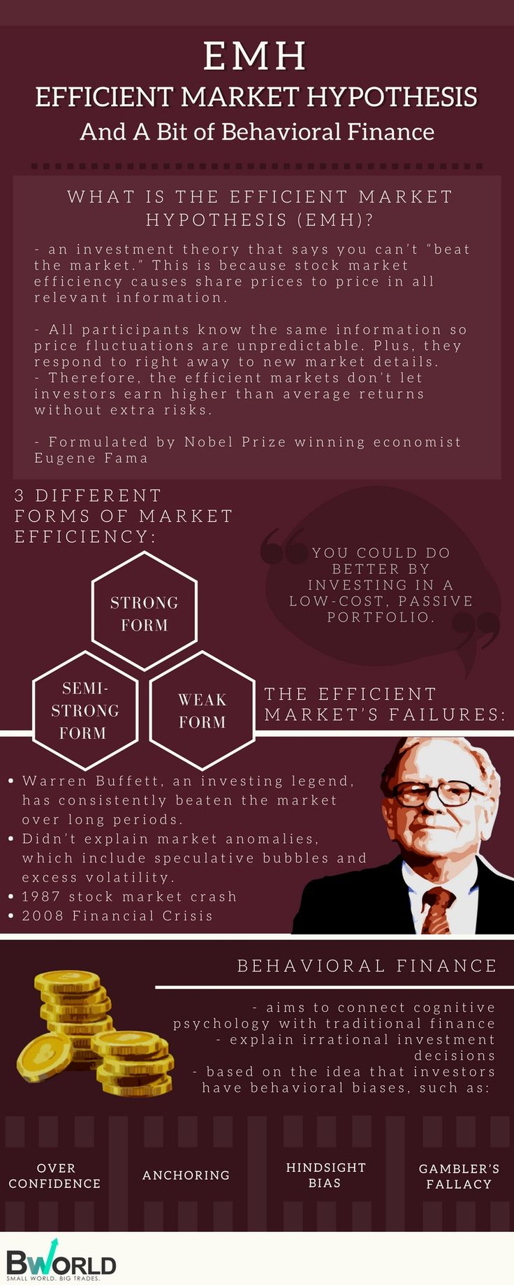 Here's an infographic with a complete guide to the Efficient Market Hypothesis or EMH. Master the markets with educational resources from BWorld! #BWorld #EMH #Market #Infographic #Education