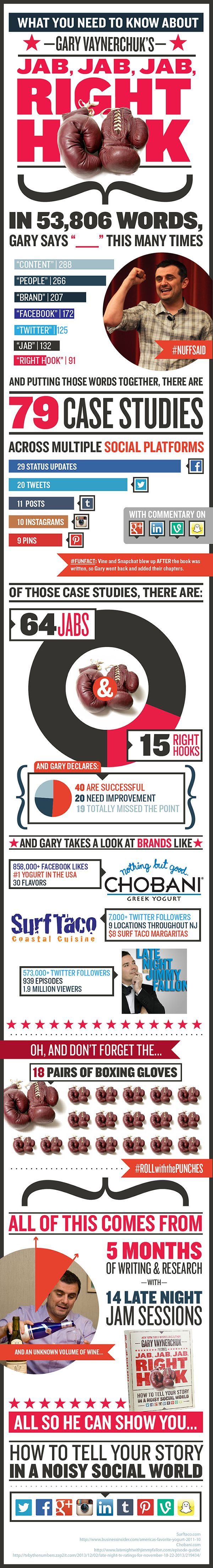 What You Need To Know About Jab Jab Jab Rigth Hook by Gary Vaynerchuk  http://www.garyvaynerchuk.com/jjjrhinfographic/