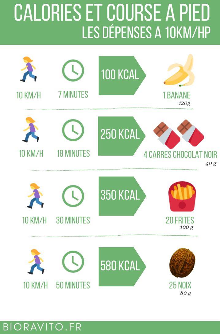 Epingle Sur Running Nutrition