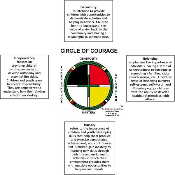 Circle of Courage framework