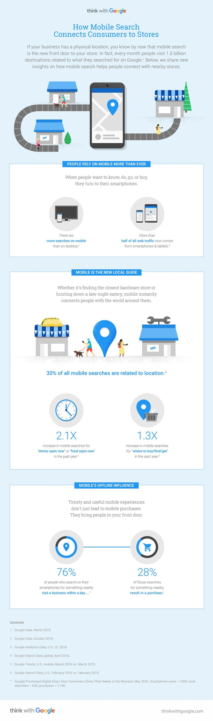 Google Mobile Search Stores