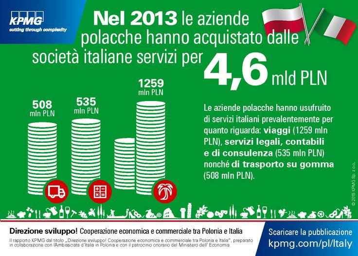 Nel 2013 le aziende polacche hanno acquistato dalle societa italiane servizi per 4,6 mld PLN. 'Direzione sviluppo! Cooperazione economica e commerciale tra Polonia e Italia' #Polonia #Italia #KPMG #Legal